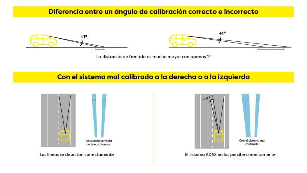 Infografía sobre el calibrado de parabrisas y los riesgos en el mal calculo de distancias en carretera al detectar líneas o calcular distancia de frenado